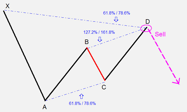 Bearish Gartley alakzat
