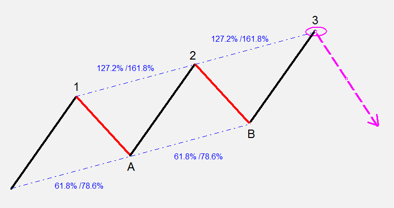 Bearish Three Drive alakzat