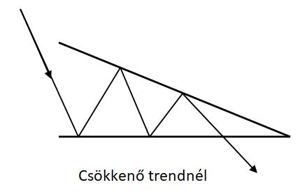 Csökkenő háromszögek