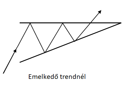 Növekvő háromszögek emelkedő trendnél