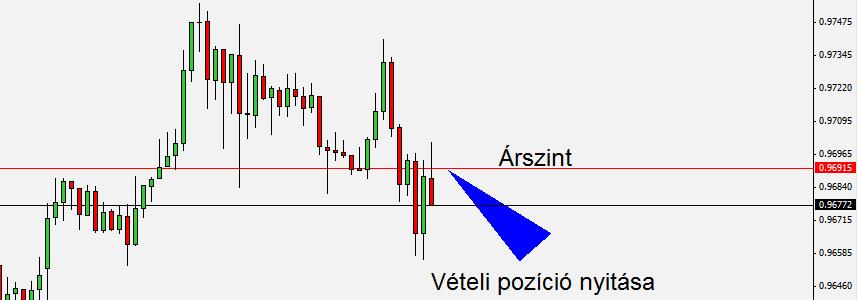 Piaci pozíciók