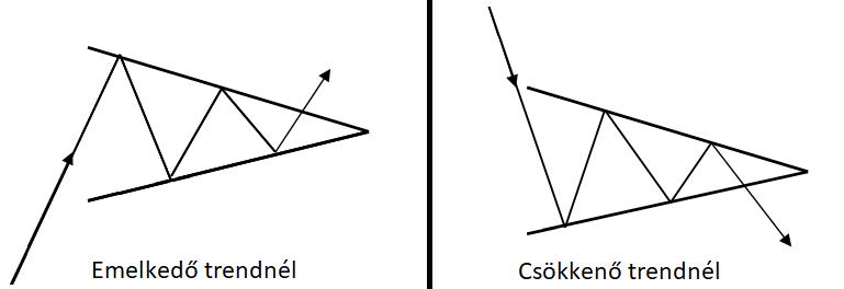 Szimmetrikus háromszögek