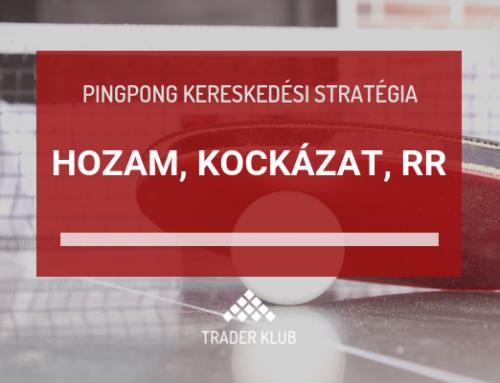 Hozam, kockázat, RR – a Pingpong stratégia kapcsán