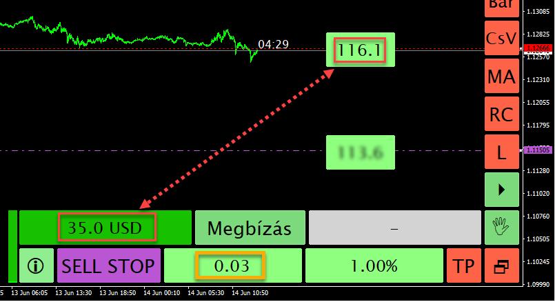 SL árfolyamhelyszín és összegszerű kockázat összerendelése