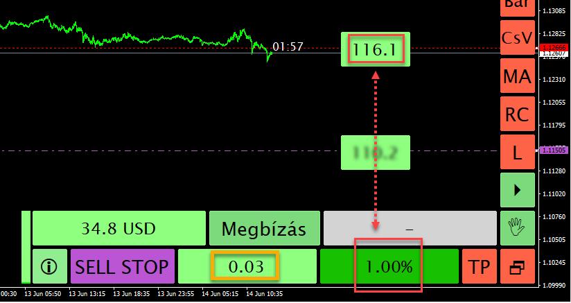 SL árfolyamhelyszín és százalékos kockázat összerendelése