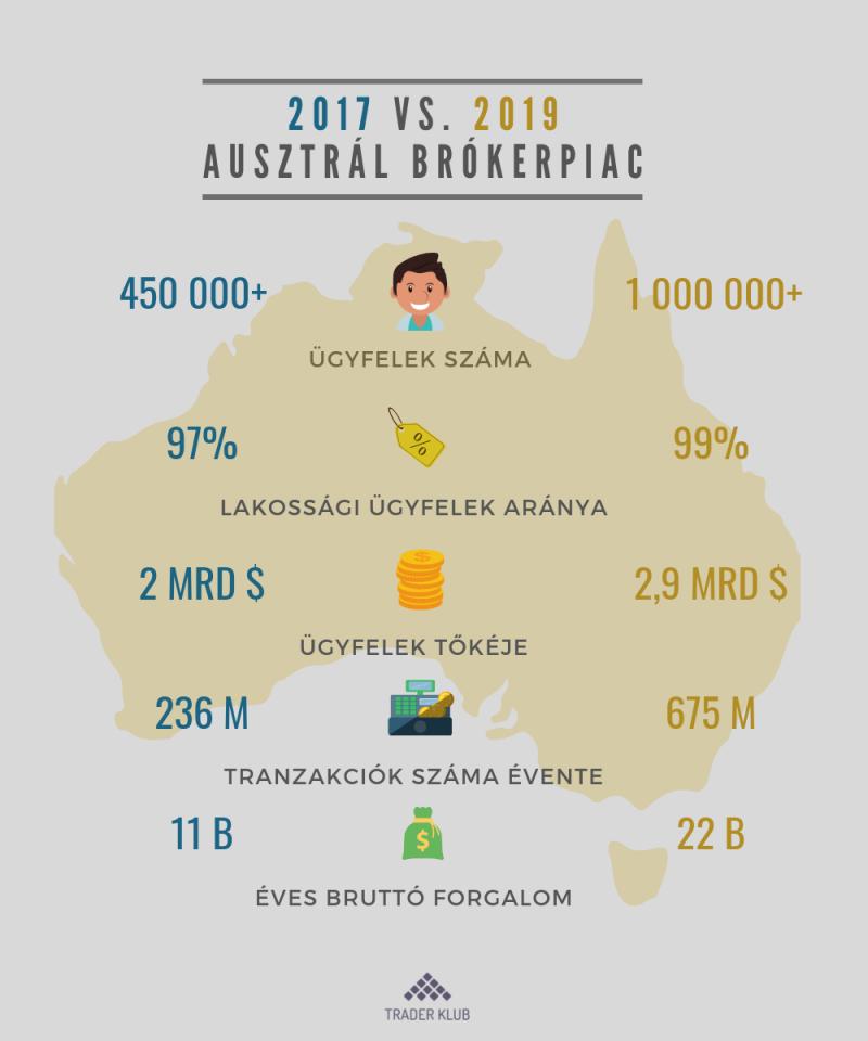 Ausztrál brókerpiac növekedése